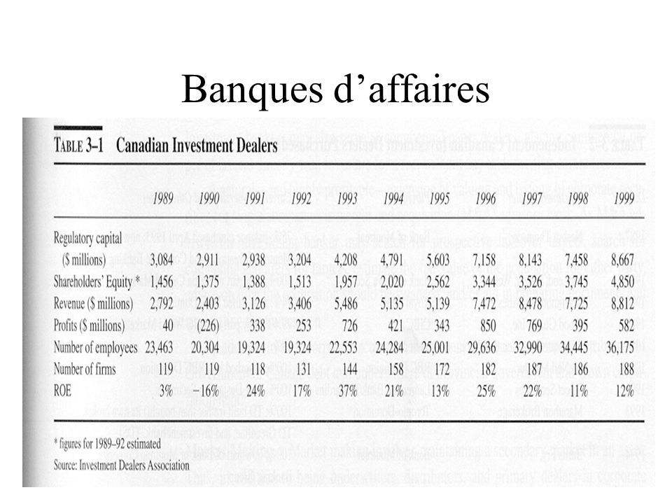 Banques daffaires