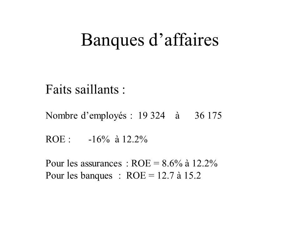 Faits saillants : Nombre demployés : 19 324 à 36 175 ROE : -16% à 12.2% Pour les assurances : ROE = 8.6% à 12.2% Pour les banques : ROE = 12.7 à 15.2