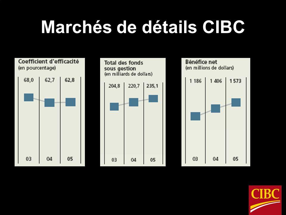 Marchés de détails CIBC