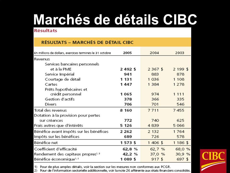 Marchés mondiaux CIBC
