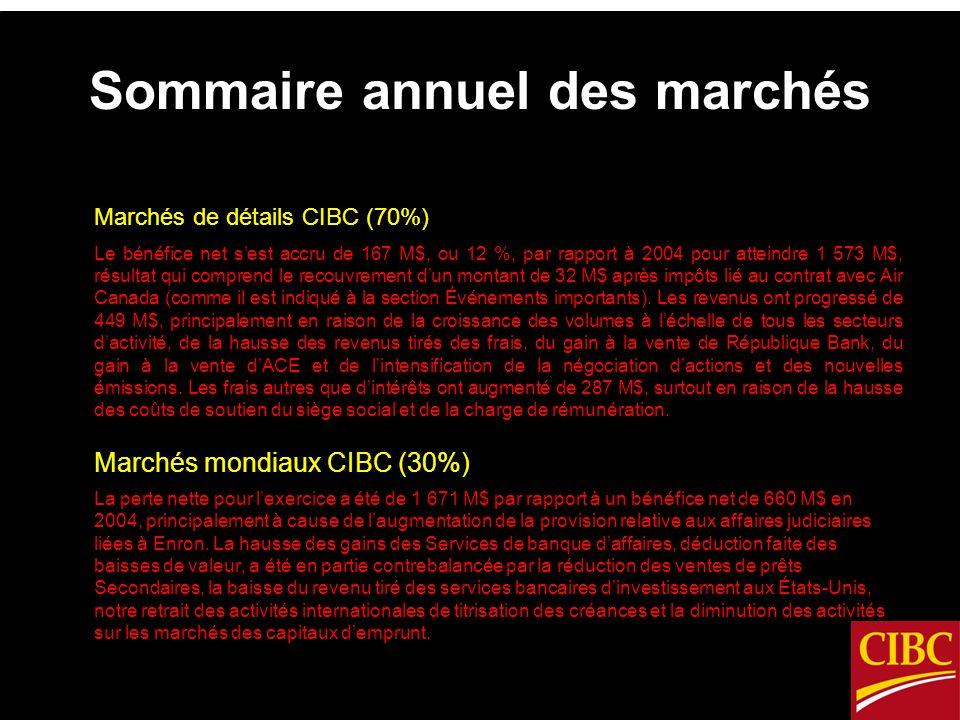 Sommaire annuel des marchés Marchés de détails CIBC (70%) Le bénéfice net sest accru de 167 M$, ou 12 %, par rapport à 2004 pour atteindre 1 573 M$, résultat qui comprend le recouvrement dun montant de 32 M$ après impôts lié au contrat avec Air Canada (comme il est indiqué à la section Événements importants).
