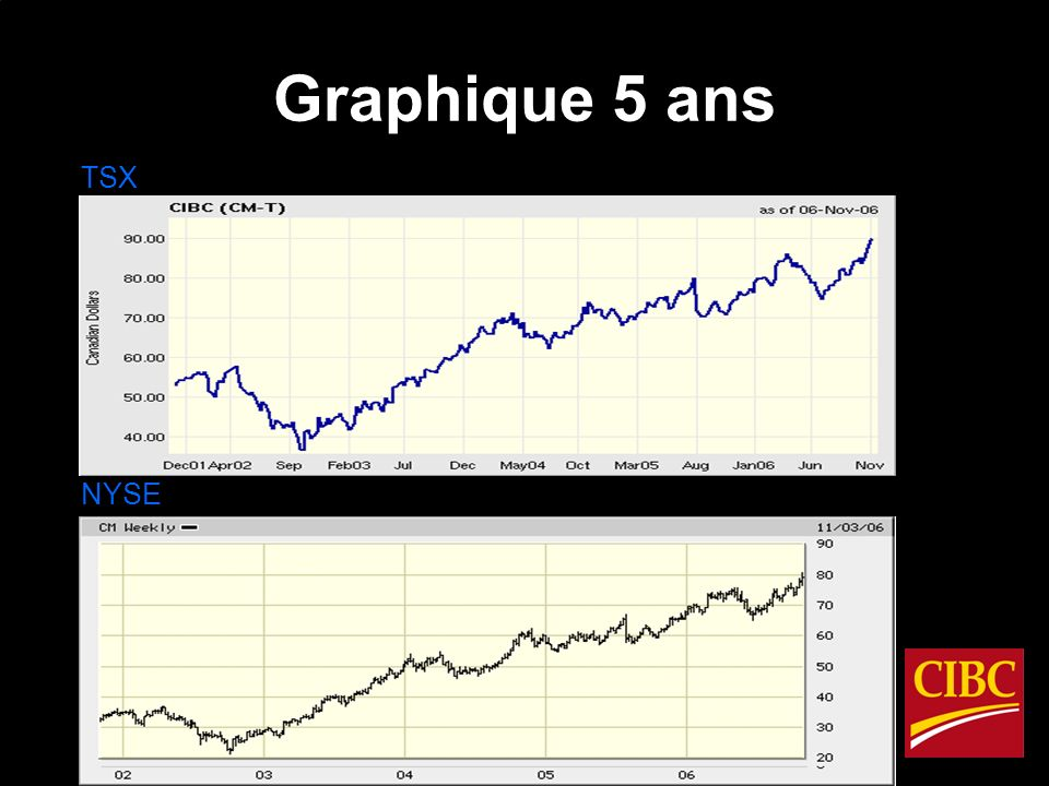 Graphique 5 ans TSX NYSE