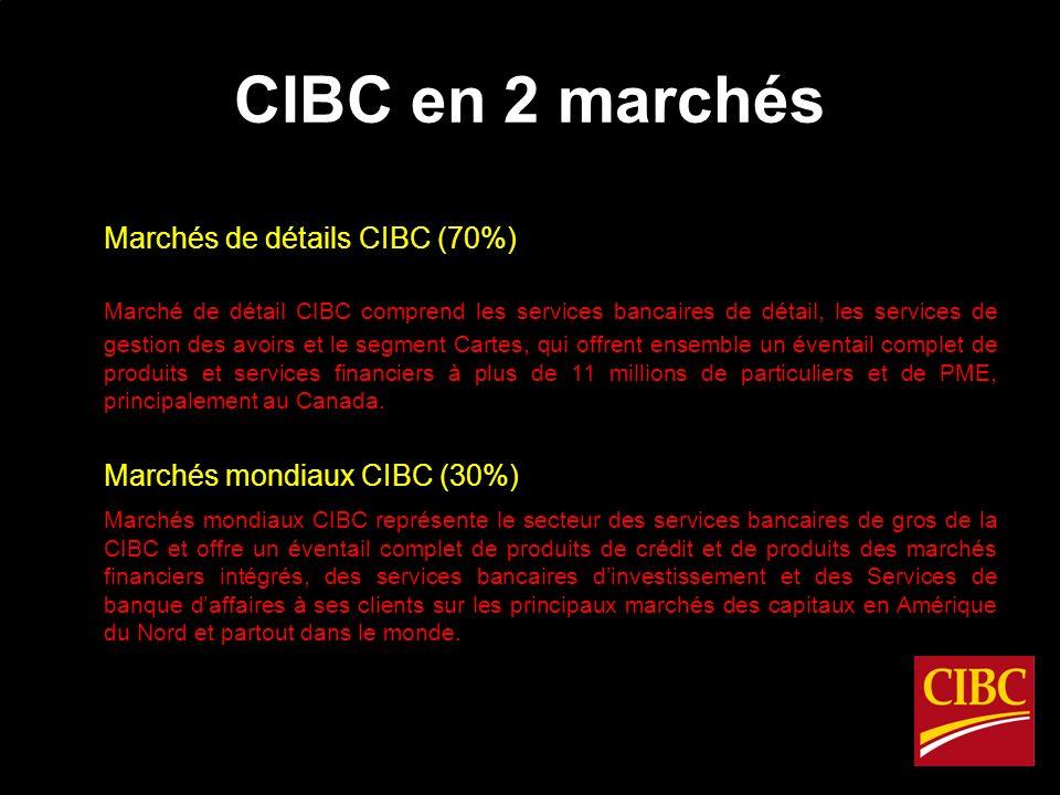 CIBC en 2 marchés Marchés de détails CIBC (70%) Marché de détail CIBC comprend les services bancaires de détail, les services de gestion des avoirs et le segment Cartes, qui offrent ensemble un éventail complet de produits et services financiers à plus de 11 millions de particuliers et de PME, principalement au Canada.