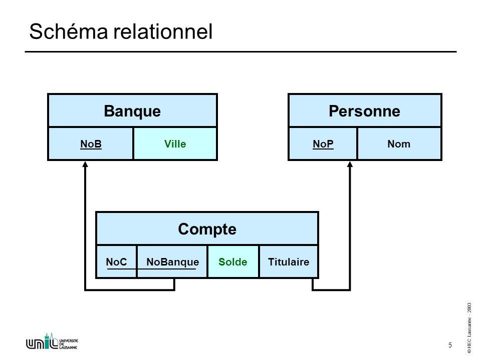 © HEC Lausanne - 2003 6 Requête 1 La liste des (numéros de) banques de Lausanne
