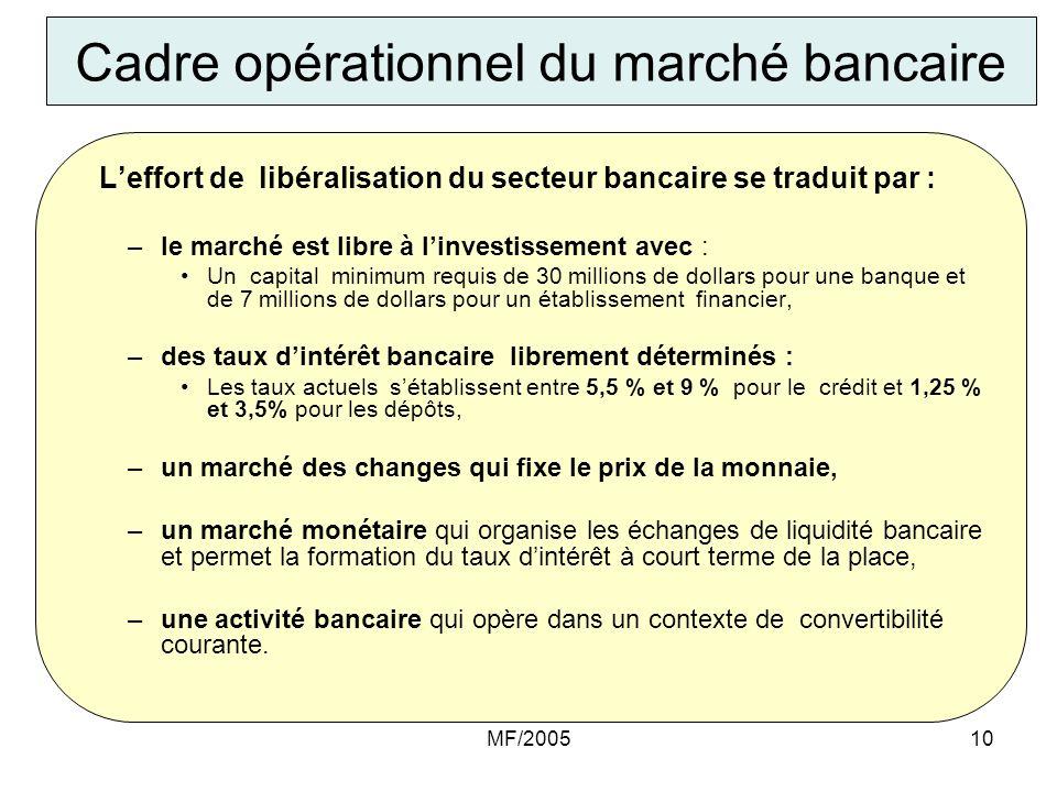 MF/200510 Cadre opérationnel du marché bancaire Leffort de libéralisation du secteur bancaire se traduit par : –le marché est libre à linvestissement