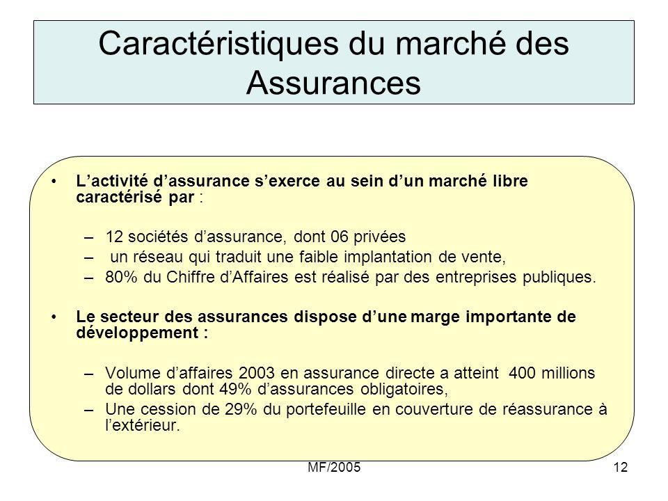 MF/200512 Caractéristiques du marché des Assurances Lactivité dassurance sexerce au sein dun marché libre caractérisé par : –12 sociétés dassurance, d