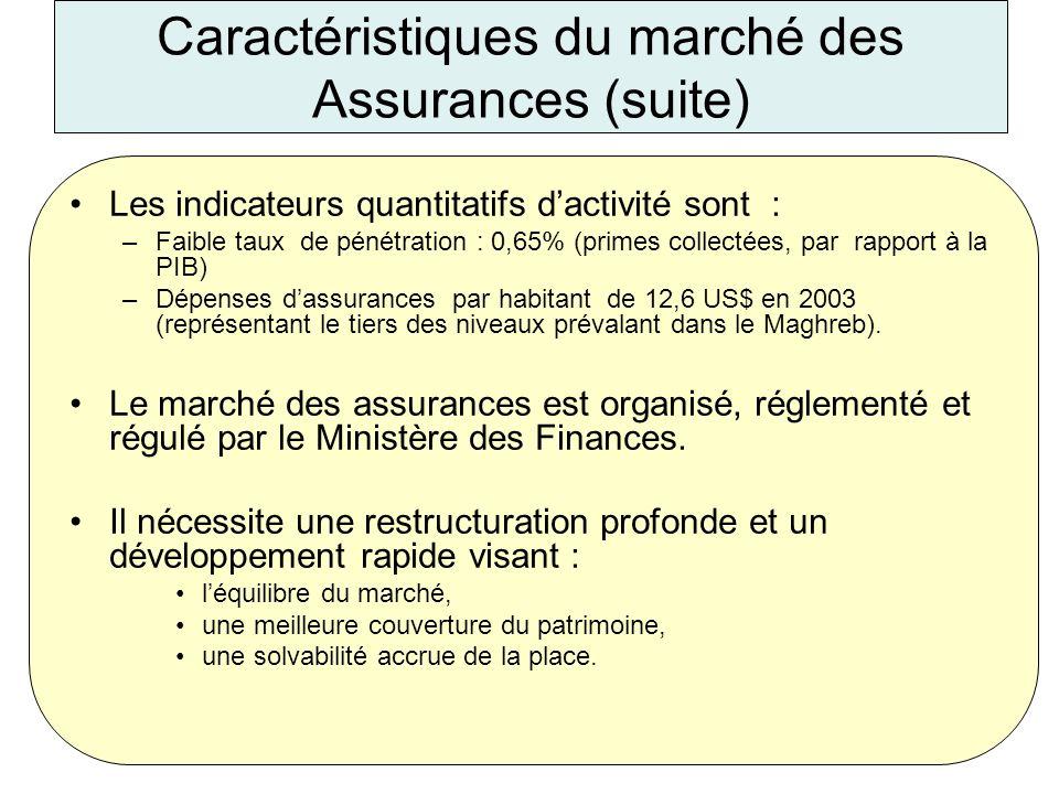 MF/200513 Caractéristiques du marché des Assurances (suite) Les indicateurs quantitatifs dactivité sont : –Faible taux de pénétration : 0,65% (primes