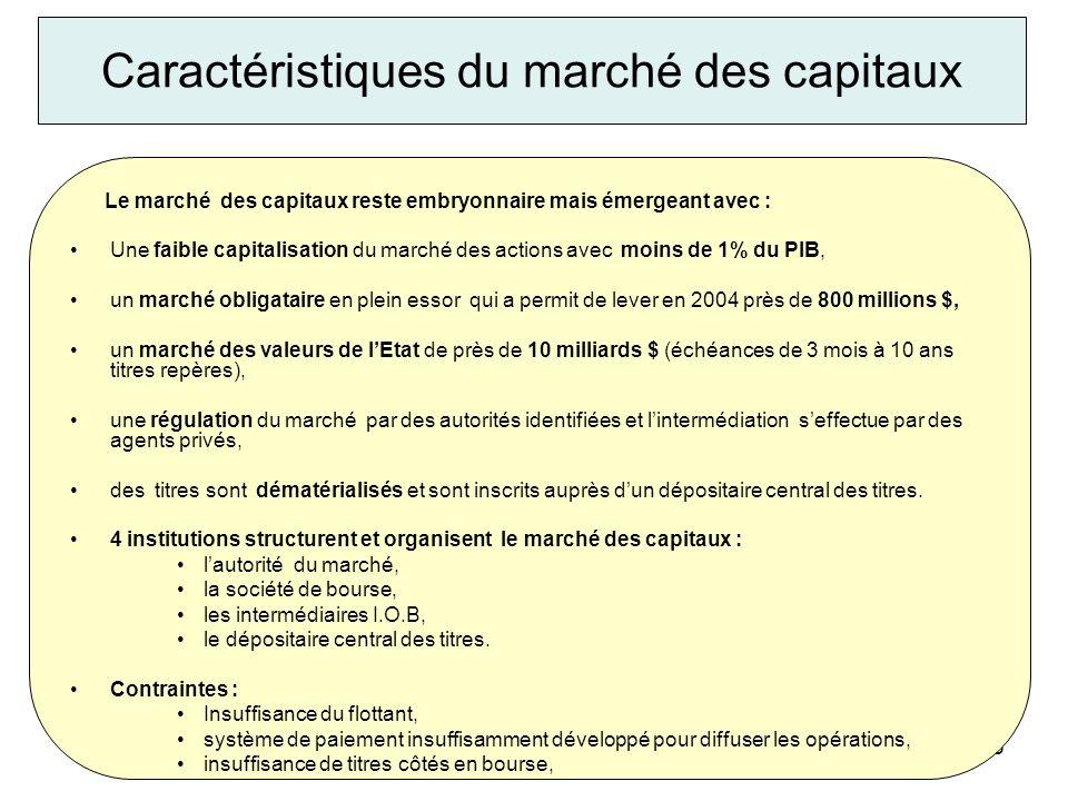 MF/200515 Caractéristiques du marché des capitaux Le marché des capitaux reste embryonnaire mais émergeant avec : Une faible capitalisation du marché