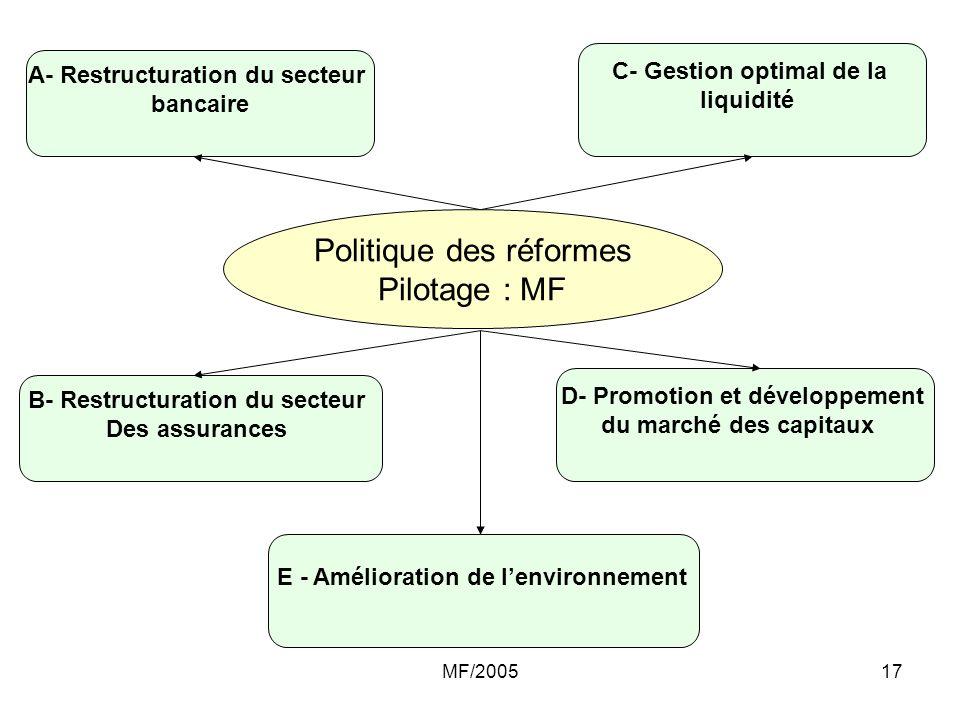 MF/200517 A- Restructuration du secteur bancaire B- Restructuration du secteur Des assurances C- Gestion optimal de la liquidité D- Promotion et dével