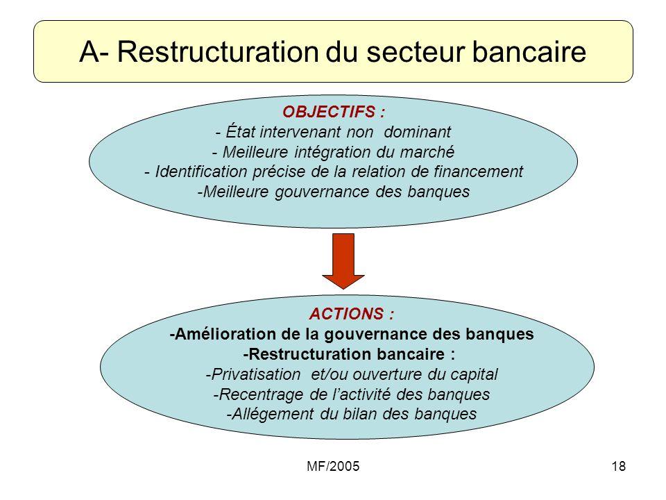 MF/200518 A- Restructuration du secteur bancaire OBJECTIFS : - État intervenant non dominant - Meilleure intégration du marché - Identification précis