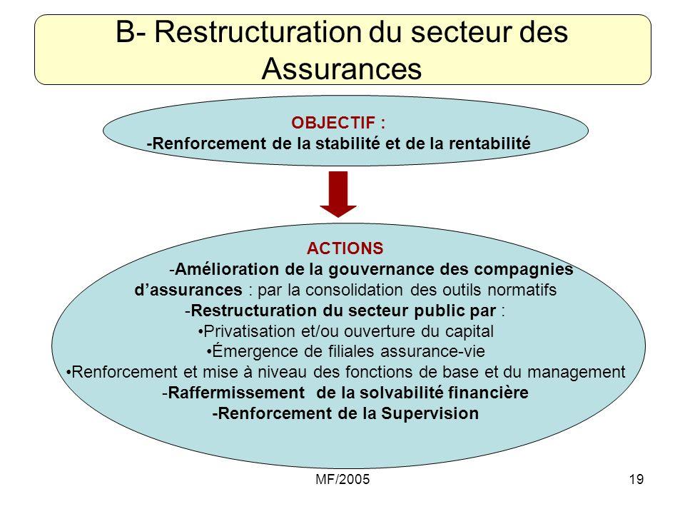 MF/200519 B- Restructuration du secteur des Assurances OBJECTIF : -Renforcement de la stabilité et de la rentabilité ACTIONS -Amélioration de la gouve