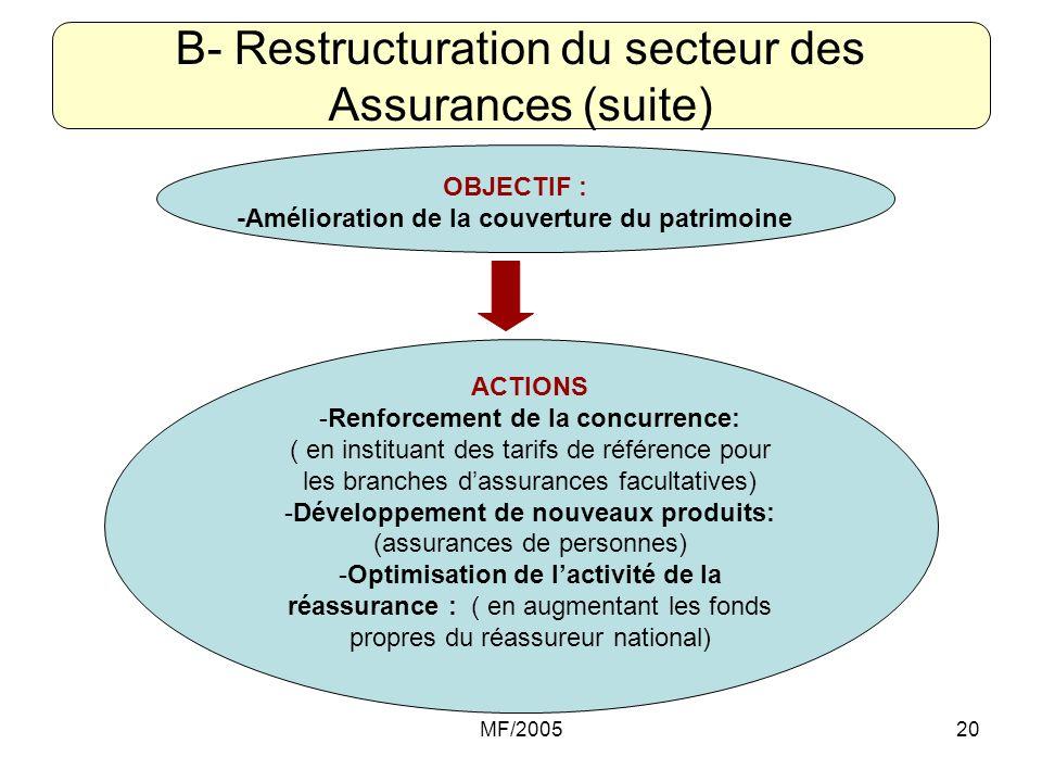 MF/200520 B- Restructuration du secteur des Assurances (suite) OBJECTIF : -Amélioration de la couverture du patrimoine ACTIONS -Renforcement de la con