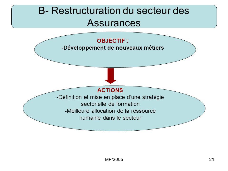 MF/200521 B- Restructuration du secteur des Assurances OBJECTIF : -Développement de nouveaux métiers ACTIONS -Définition et mise en place dune stratég