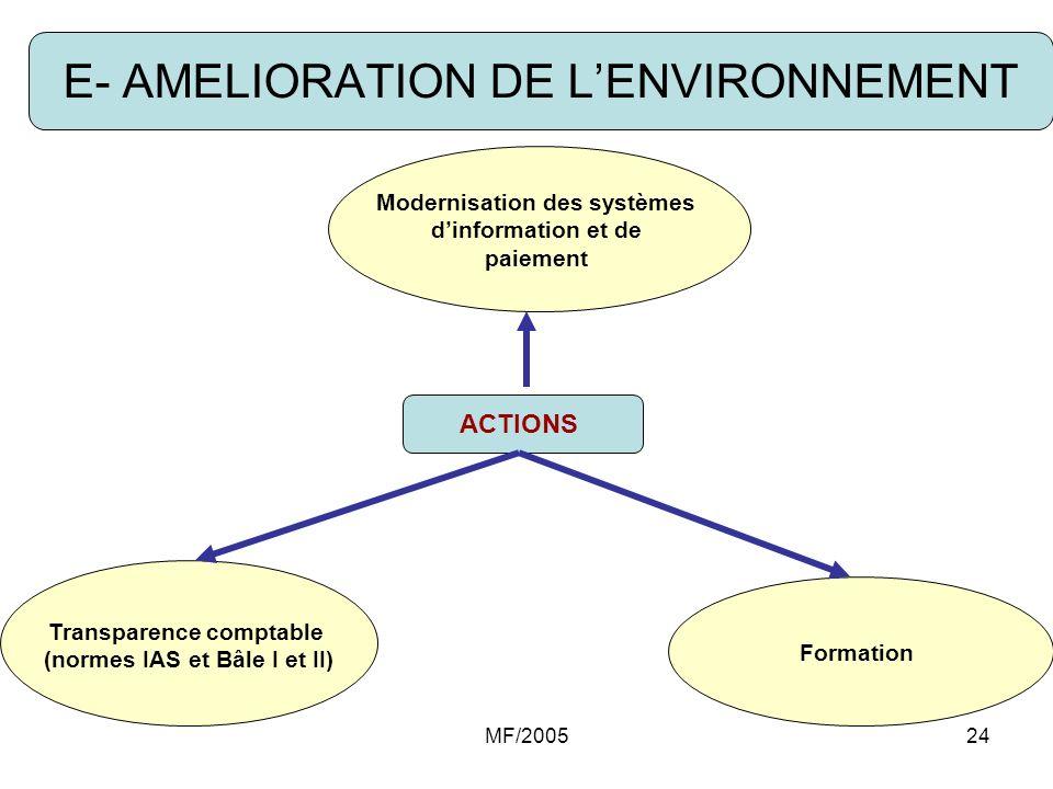 MF/200524 E- AMELIORATION DE LENVIRONNEMENT Modernisation des systèmes dinformation et de paiement ACTIONS Transparence comptable (normes IAS et Bâle
