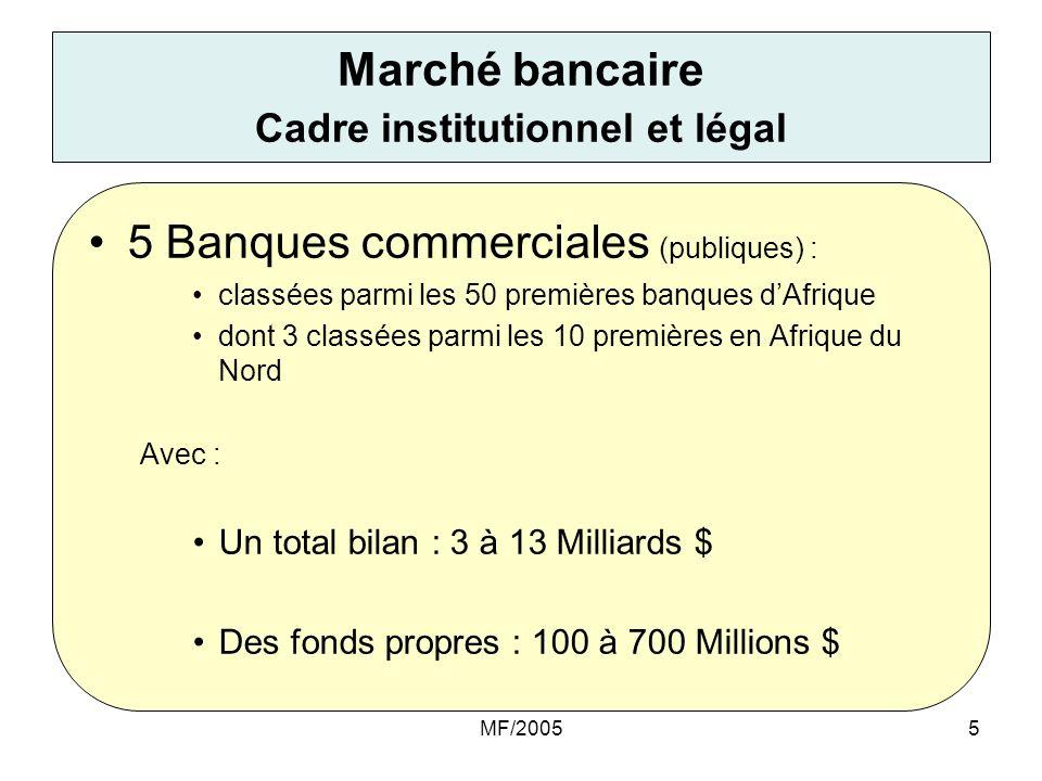 MF/20056 Evolution du marché bancaire durant la dernière décennie : Durant la dernière décennie on est passé : –De 5 banques publiques à 20 banques dont 14 privées, –Création de 4 établissements financiers, Cette évolution se caractérise par : Une densité bancaire importante mais insuffisante : 1 agence pour 30 000 habitants, la clientèle des banques est de plus en plus constituée de PME, dont laccès au financement bancaire est contraint par les garanties et les fonds propres, lintervention des banques en montant et en nombre dopérations à traiter dans les programmes gouvernementaux de soutien aux entreprises et aux ménages est appelé à connaître un accroissement important, La mise en place dune dispositif de financement et de refinancement hypothécaire destiné à soutenir le programme quinquennal de construction de 1 millions de logements.