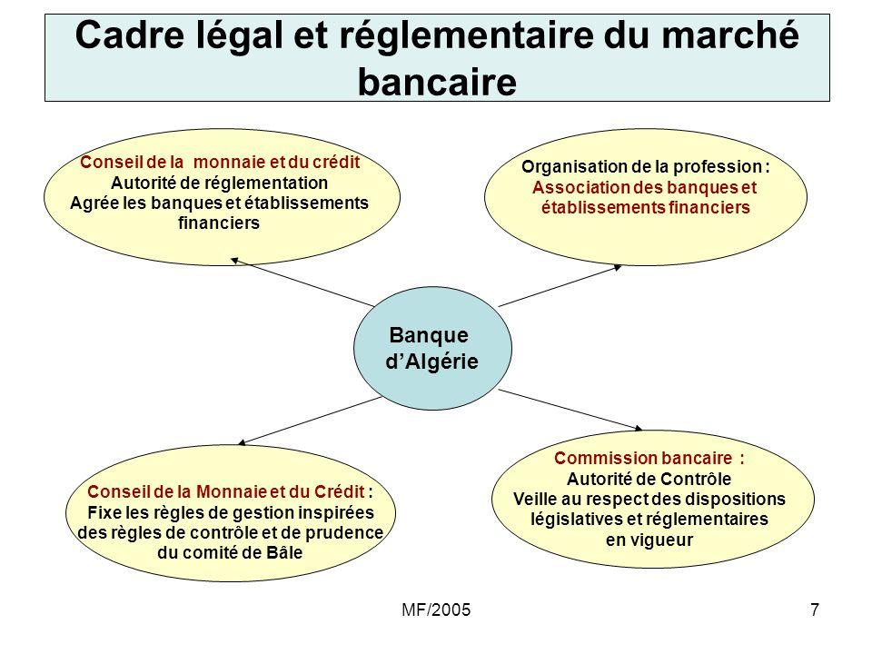 MF/20057 Conseil de la monnaie et du crédit Autorité de réglementation Agrée les banques et établissements financiers Organisation de la profession :