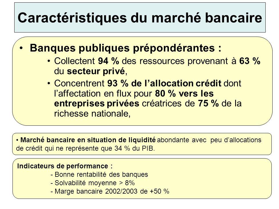 MF/20059 Contraintes du marché bancaire Le secteur bancaire algérien se caractérise par : la position dominante dun actionnaire dans le marché en loccurrence lEtat, ne stimule pas suffisamment ce marché, le nécessaire développement du système de paiement, le fort besoin de restructuration et de modernisation des banques publiques, en termes dactivité, il n y a pas suffisamment de grandes banques internationales pour diffuser la modernité et assurer le trait dunion avec les investisseurs étrangers, la transformation insuffisante des ressources commerciales en emplois commerciaux (un ratio crédits/dépôts de 53%) conjuguée à un besoin dactifs financiers liquidables à court terme, le besoin de libérer des crédits au bénéfice entre autre du financement hypothécaire tout en développant de nouveaux métiers dans ce créneau,