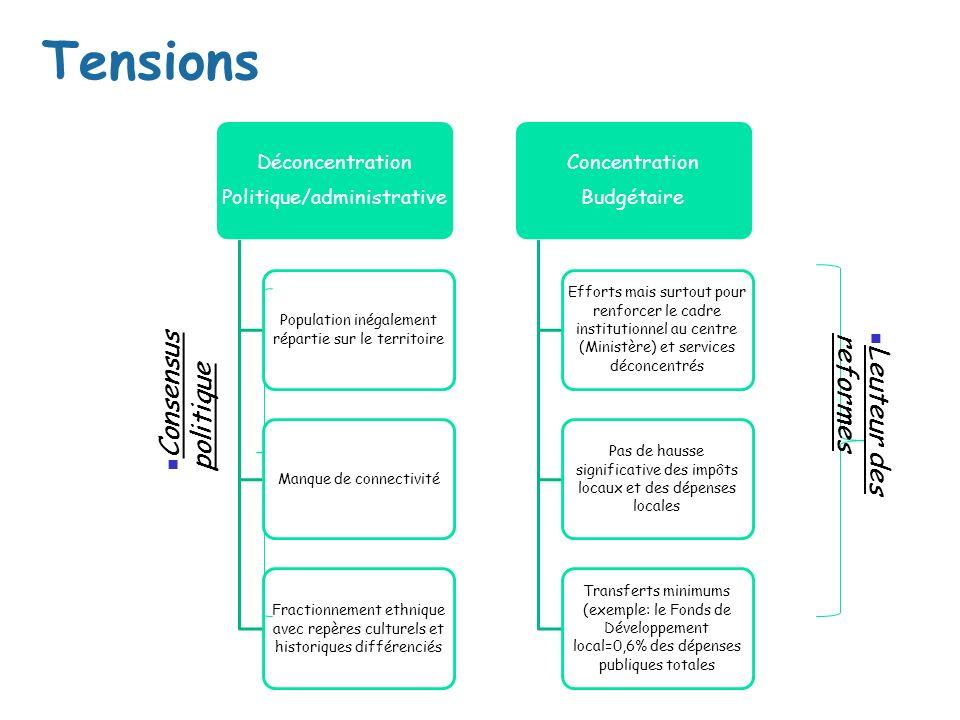 Tensions Déconcentration Politique/administrative Population inégalement répartie sur le territoire Manque de connectivité Fractionnement ethnique ave
