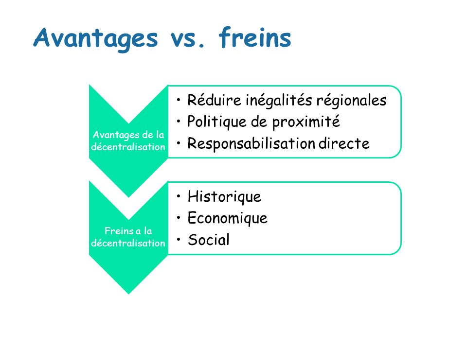 Avantages vs. freins Avantages de la décentralisation Réduire inégalités régionales Politique de proximité Responsabilisation directe Freins a la déce