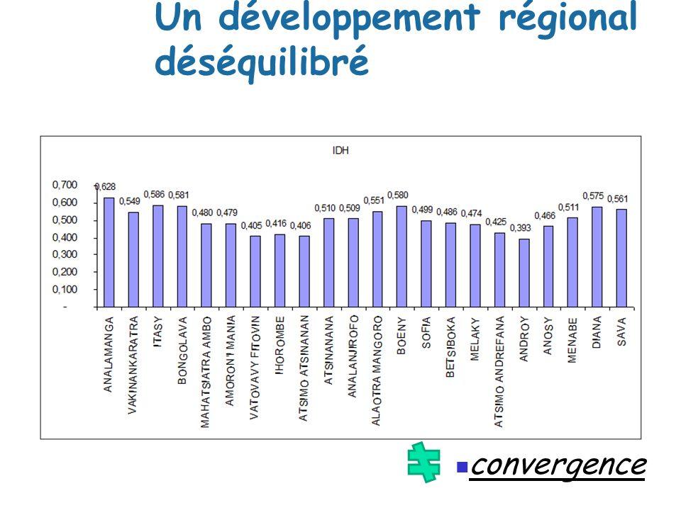 Un développement régional déséquilibré convergence