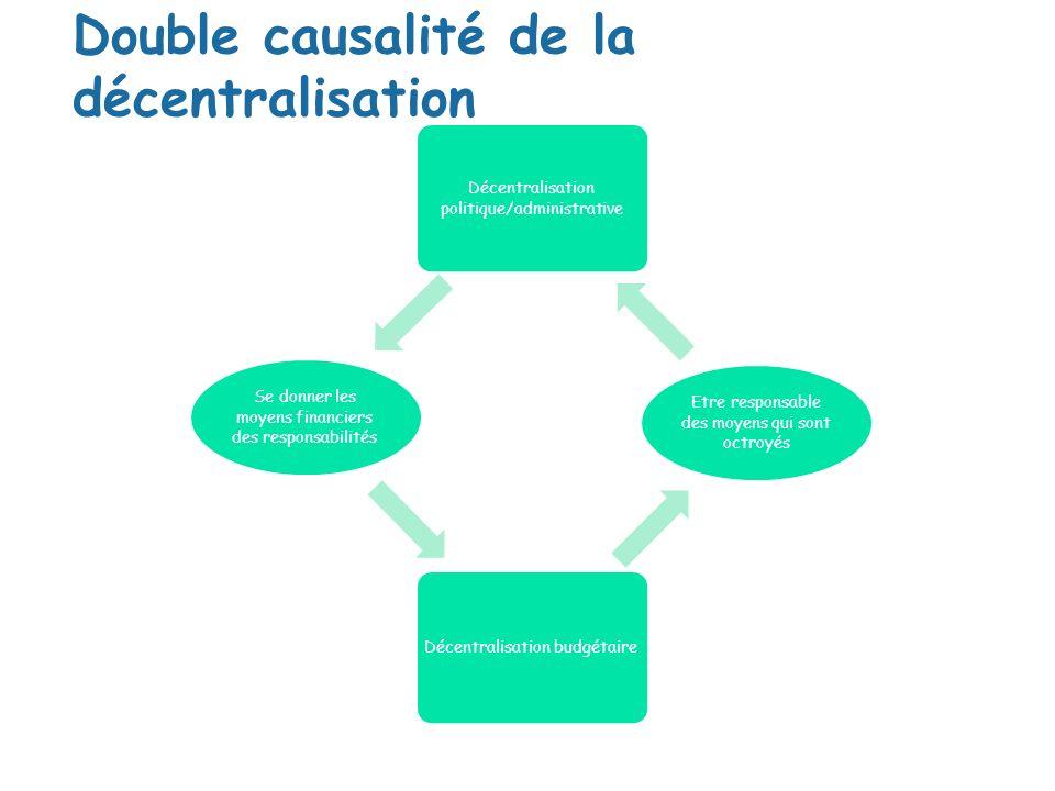 Double causalité de la décentralisation Décentralisation politique/administrative Etre responsable des moyens qui sont octroyés Décentralisation budgé