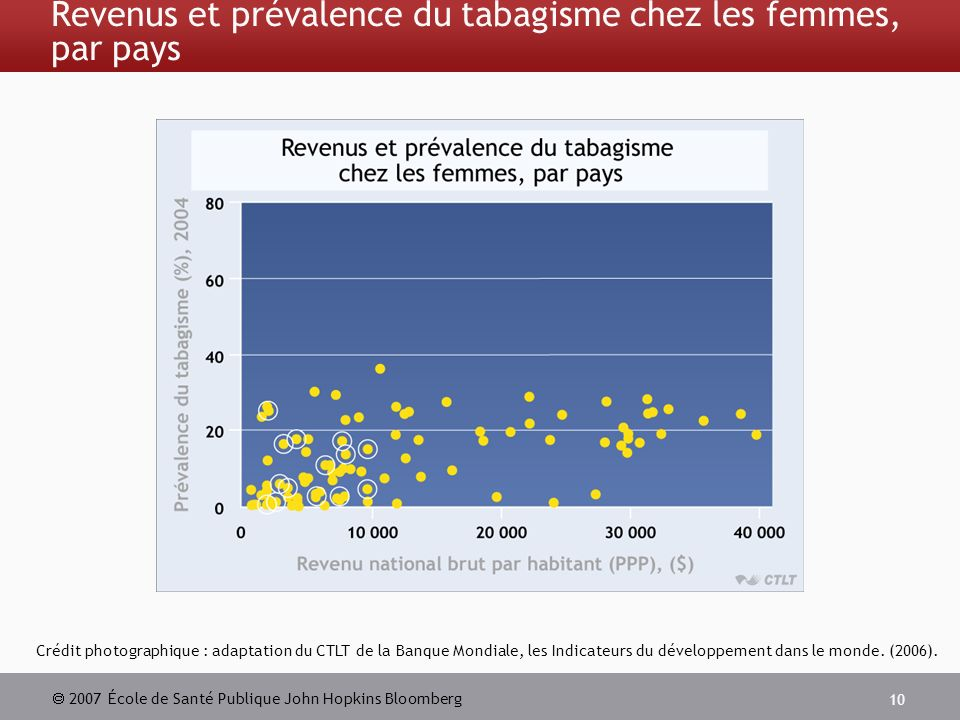 2007 École de Santé Publique John Hopkins Bloomberg 10 Revenus et prévalence du tabagisme chez les femmes, par pays Crédit photographique : adaptation du CTLT de la Banque Mondiale, les Indicateurs du développement dans le monde.
