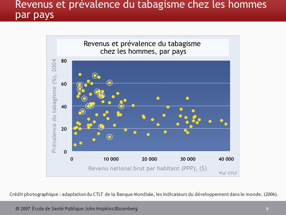2007 École de Santé Publique John Hopkins Bloomberg 9 Revenus et prévalence du tabagisme chez les hommes par pays Crédit photographique : adaptation du CTLT de la Banque Mondiale, les Indicateurs du développement dans le monde.