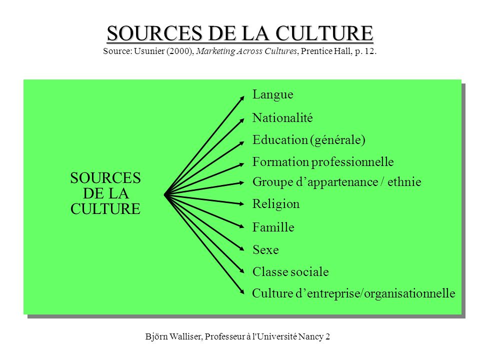 Björn Walliser, Professeur à l'Université Nancy 2 SOURCES DE LA CULTURE SOURCES DE LA CULTURE Source: Usunier (2000), Marketing Across Cultures, Prent