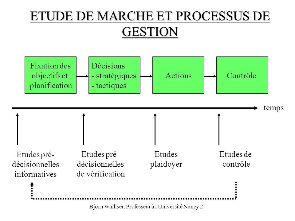 Björn Walliser, Professeur à l'Université Nancy 2 ETUDE DE MARCHE ET PROCESSUS DE GESTION Fixation des objectifs et planification Décisions - stratégi