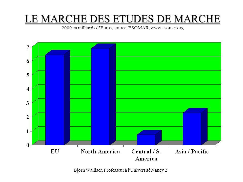 Björn Walliser, Professeur à l'Université Nancy 2 LE MARCHE DES ETUDES DE MARCHE LE MARCHE DES ETUDES DE MARCHE 2000 en milliards dEuros, source: ESOM