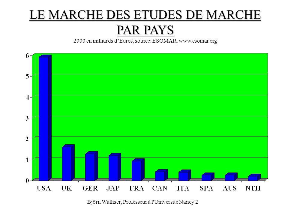 Björn Walliser, Professeur à l'Université Nancy 2 LE MARCHE DES ETUDES DE MARCHE PAR PAYS LE MARCHE DES ETUDES DE MARCHE PAR PAYS 2000 en milliards dE