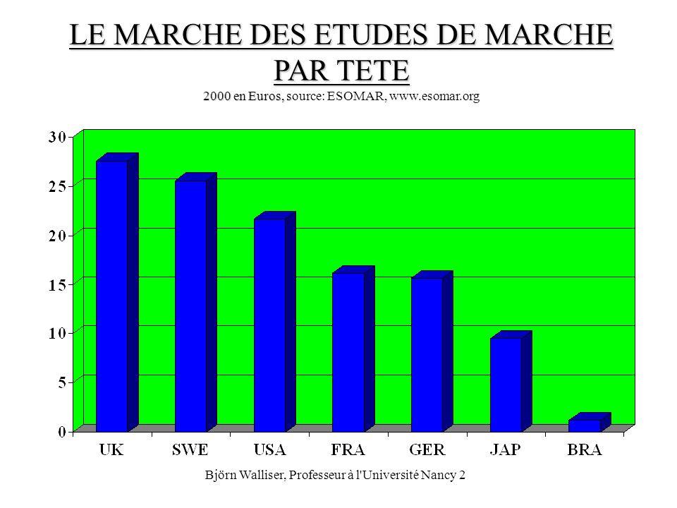 Björn Walliser, Professeur à l'Université Nancy 2 LE MARCHE DES ETUDES DE MARCHE PAR TETE 2000 en Euros, s LE MARCHE DES ETUDES DE MARCHE PAR TETE 200