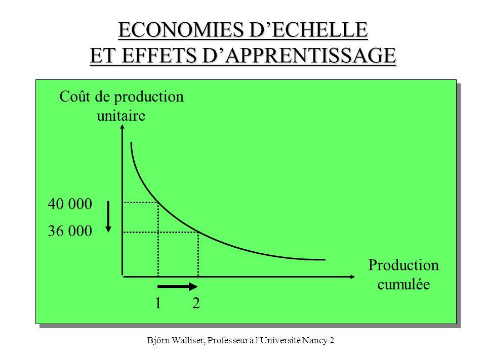 Björn Walliser, Professeur à l Université Nancy 2 CONTOURS DU MARCHE Objets (qu est-ce qu on fabrique ?) indicateurs:CA, PM, PMR Potentiel du marché: Q = n * q * p (* r) Occupants (qui achète ?) indicateurs:consommateurs actuels (CA), non consommateurs relatifs (NCR) non consommateurs absolus (NCA) taux de pénétration: CA / (CA + NCR) Occasions (quand est-ce qu on achète / consomme ?) Objectifs (pourquoi est-ce qu on achète / consomme ?)