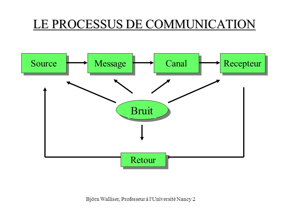 Björn Walliser, Professeur à l'Université Nancy 2 LE PROCESSUS DE COMMUNICATION Source Recepteur Canal Message Bruit Retour