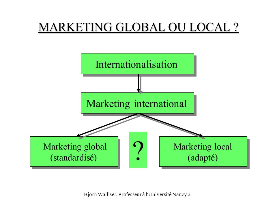 Björn Walliser, Professeur à l'Université Nancy 2 MARKETING GLOBAL OU LOCAL ? Internationalisation Marketing international Marketing global (standardi