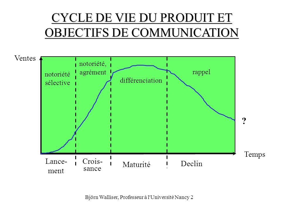 Björn Walliser, Professeur à l'Université Nancy 2 CYCLE DE VIE DU PRODUIT ET OBJECTIFS DE COMMUNICATION Ventes Temps Lance- ment Crois- sance Maturité