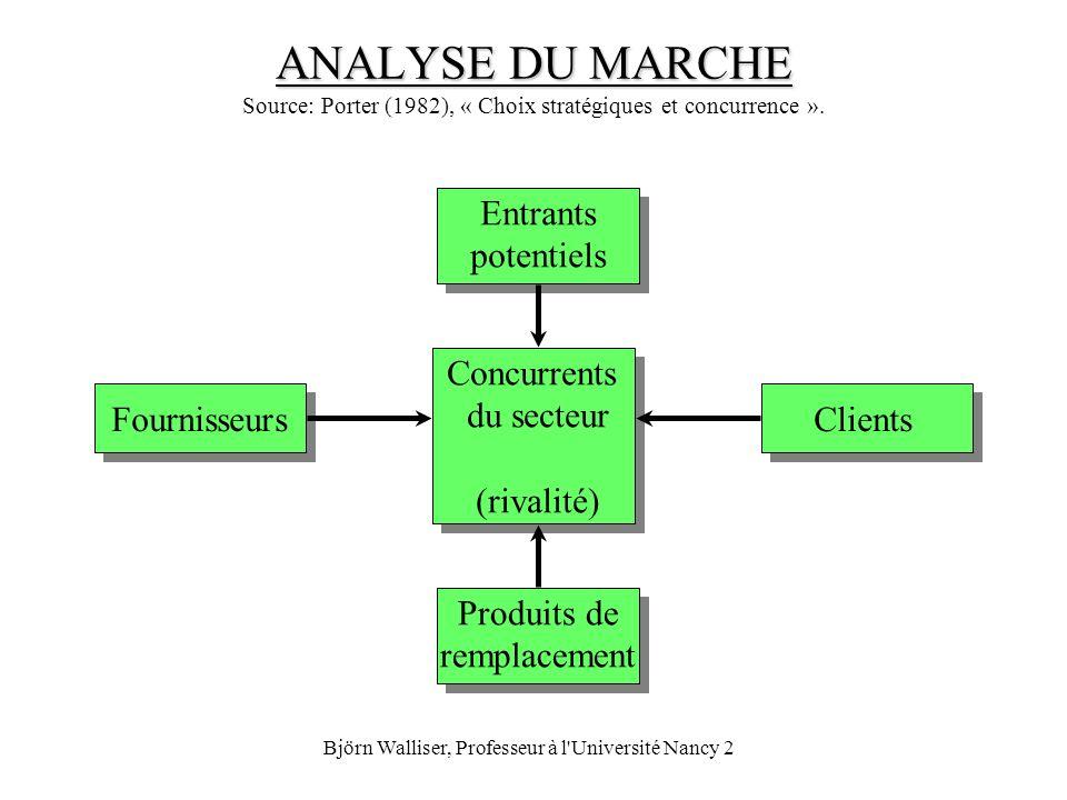Björn Walliser, Professeur à l'Université Nancy 2 ANALYSE DU MARCHE ANALYSE DU MARCHE Source: Porter (1982), « Choix stratégiques et concurrence ». Co