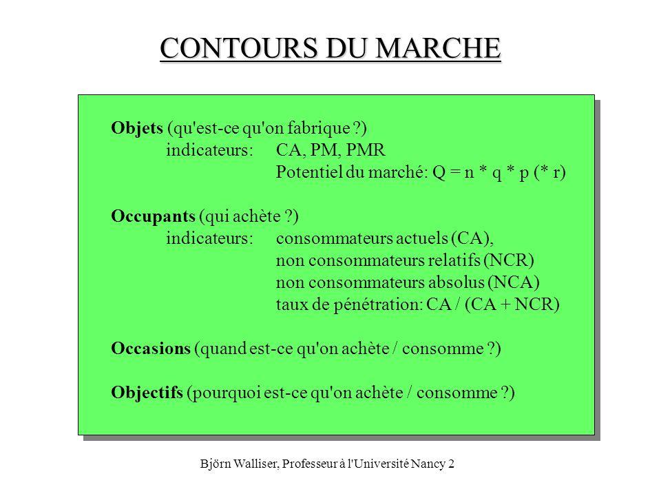 Björn Walliser, Professeur à l'Université Nancy 2 CONTOURS DU MARCHE Objets (qu'est-ce qu'on fabrique ?) indicateurs:CA, PM, PMR Potentiel du marché:
