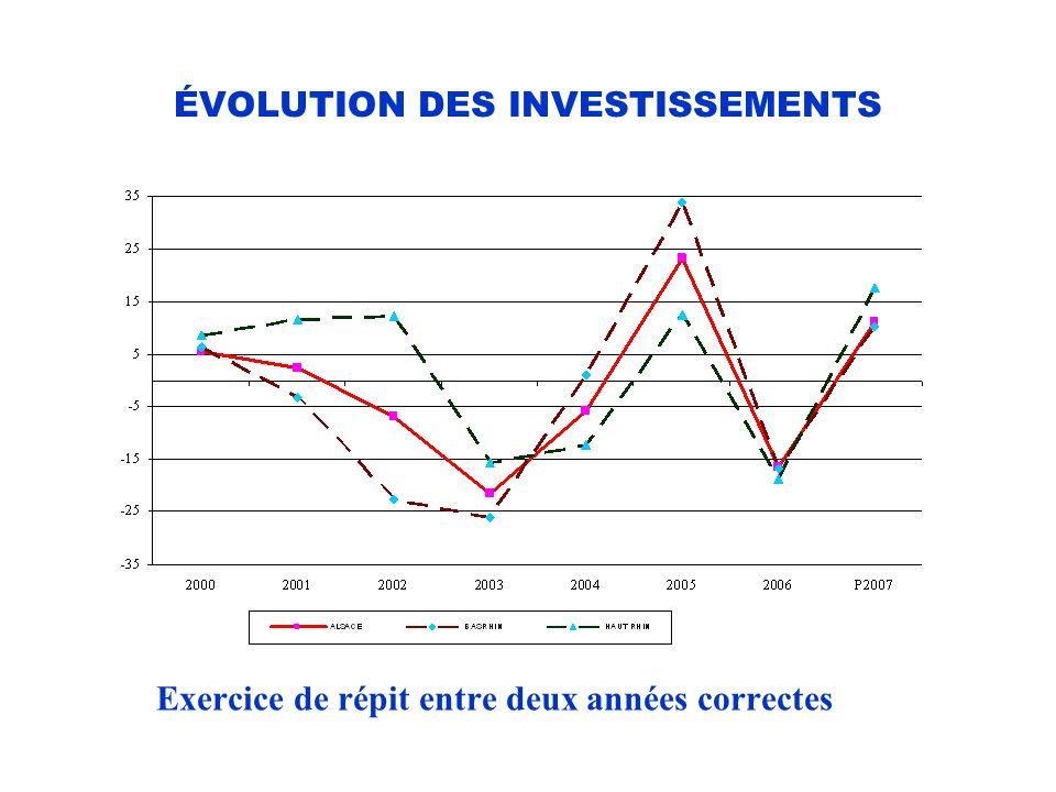 ÉVOLUTION DES INVESTISSEMENTS Exercice de répit entre deux années correctes
