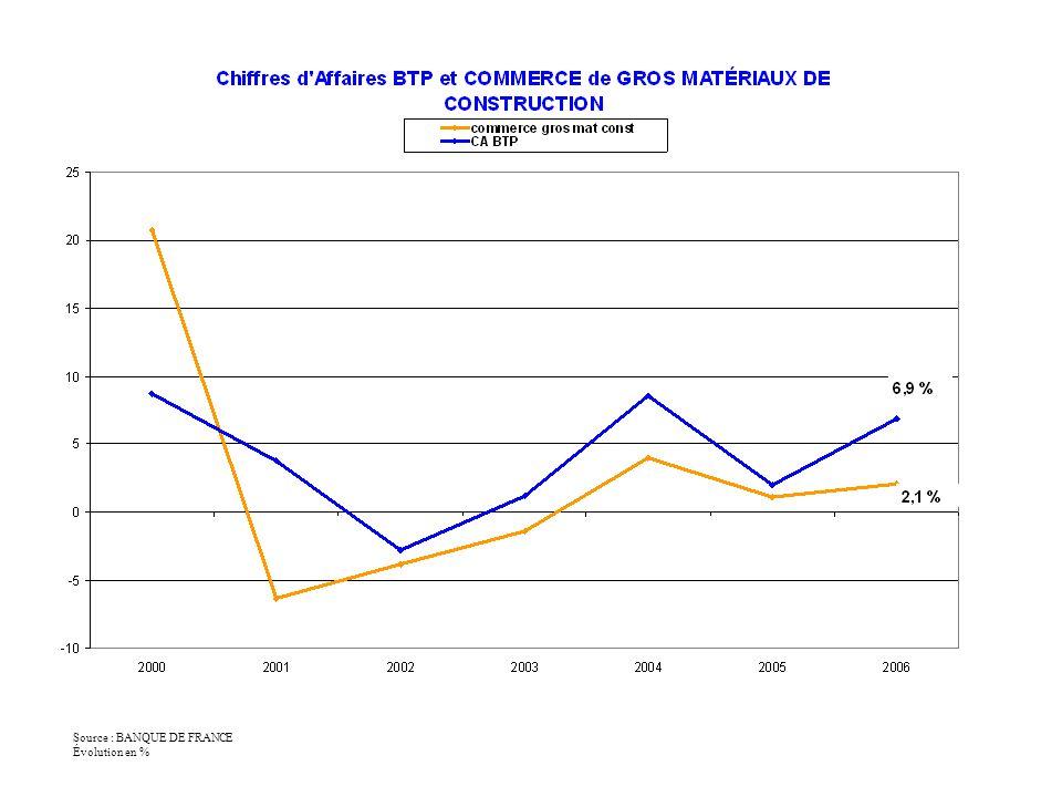 Source : BANQUE DE FRANCE Évolution en %