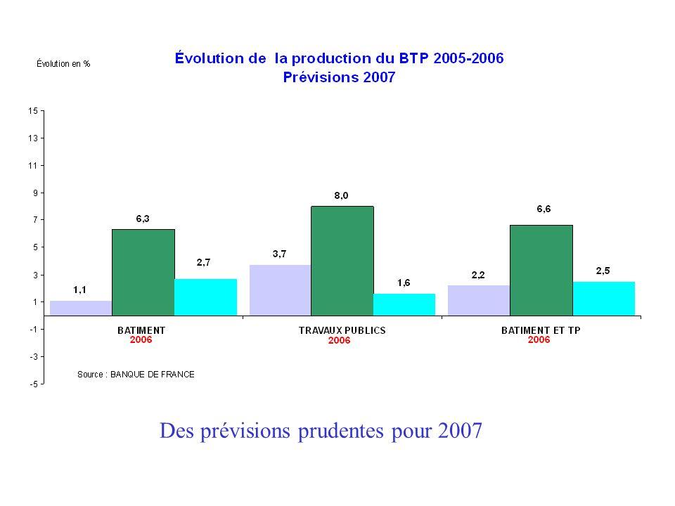 Des prévisions prudentes pour 2007