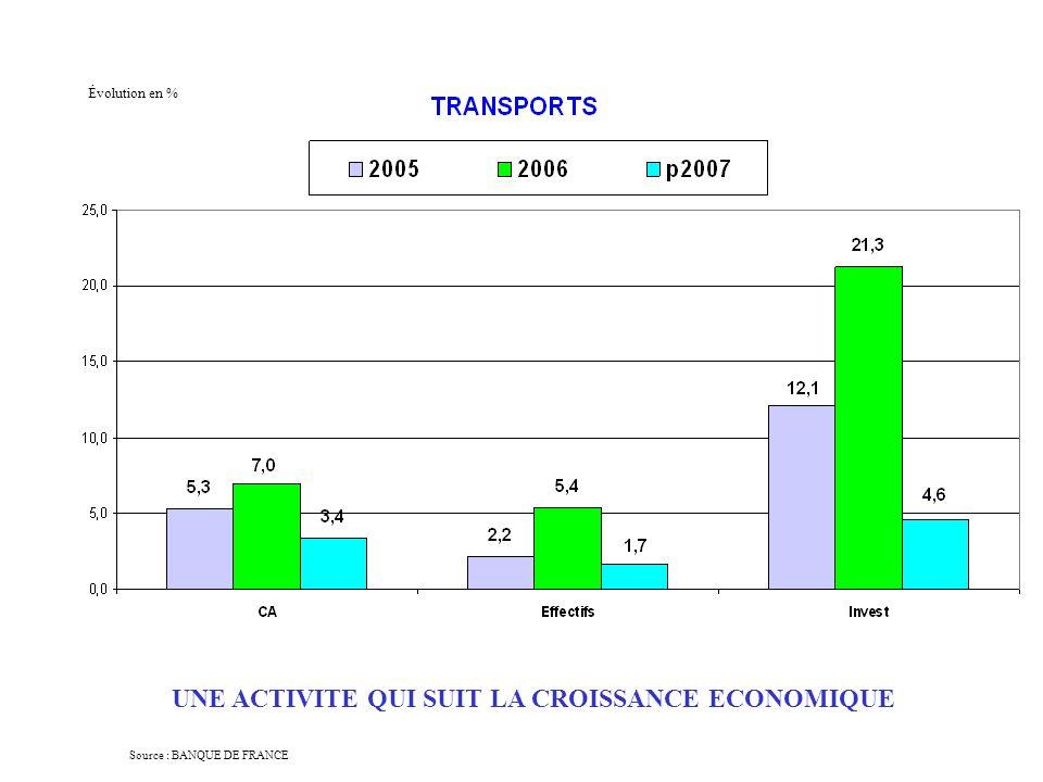 Source : BANQUE DE FRANCE Évolution en % UNE ACTIVITE QUI SUIT LA CROISSANCE ECONOMIQUE