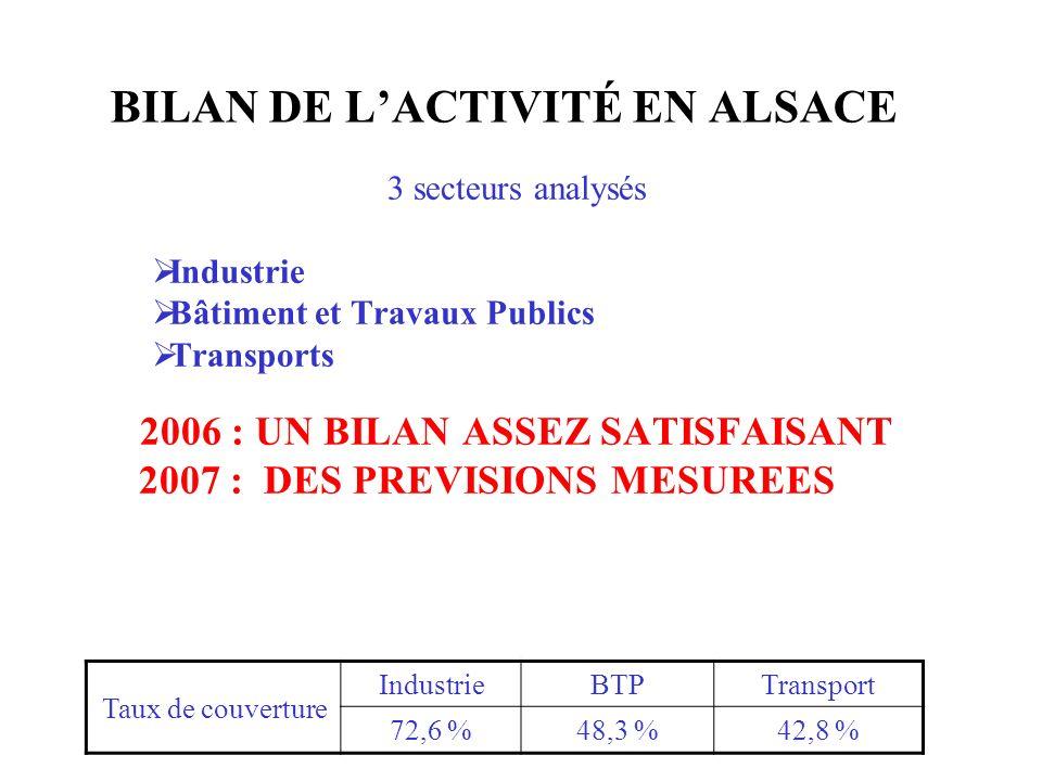 BILAN DE LACTIVITÉ EN ALSACE 3 secteurs analysés Industrie Bâtiment et Travaux Publics Transports 2006 : UN BILAN ASSEZ SATISFAISANT 2007 : DES PREVIS