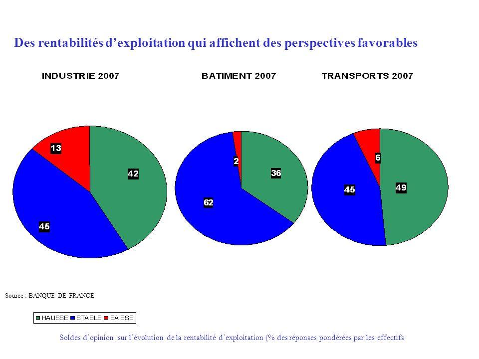 Des rentabilités dexploitation qui affichent des perspectives favorables Soldes dopinion sur lévolution de la rentabilité dexploitation (% des réponses pondérées par les effectifs Source : BANQUE DE FRANCE