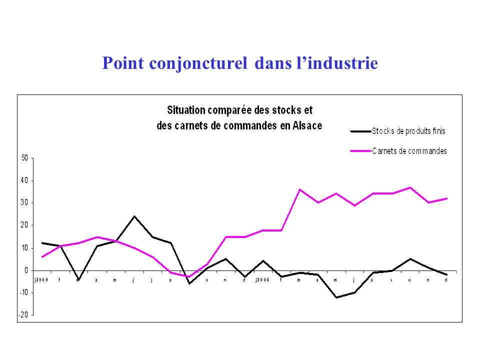 Point conjoncturel dans lindustrie