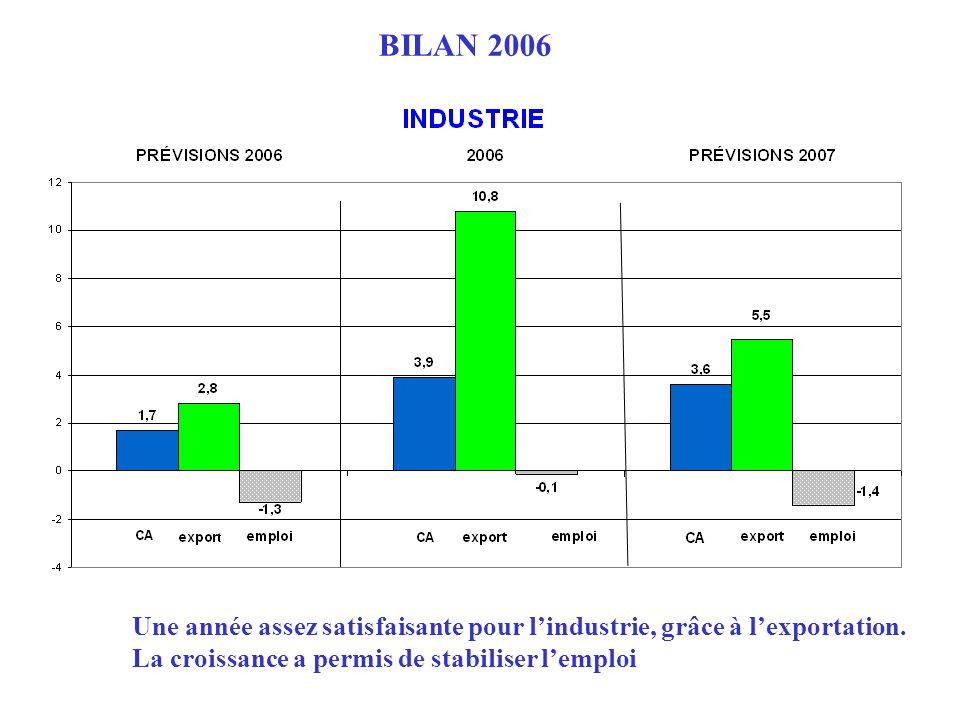 Une année assez satisfaisante pour lindustrie, grâce à lexportation. La croissance a permis de stabiliser lemploi BILAN 2006