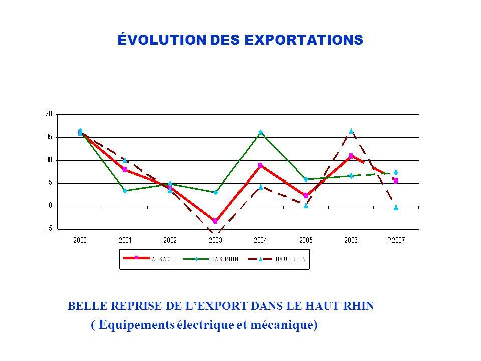 ÉVOLUTION DES EXPORTATIONS BELLE REPRISE DE LEXPORT DANS LE HAUT RHIN ( Equipements électrique et mécanique)