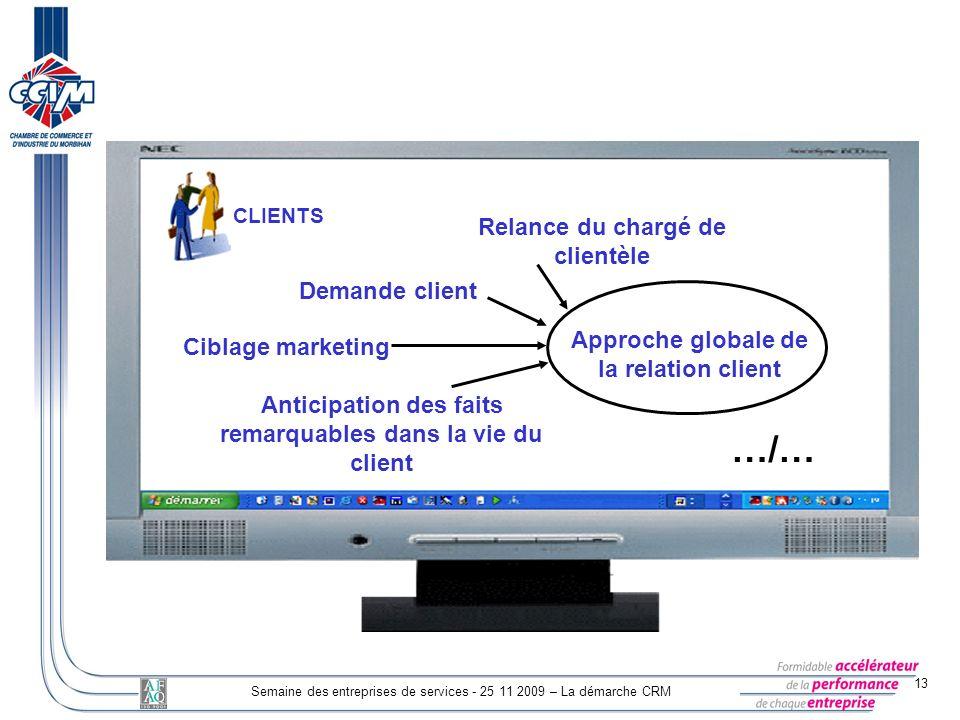 13 Semaine des entreprises de services - 25 11 2009 – La démarche CRM CLIENTS Ciblage marketing Demande client Relance du chargé de clientèle Anticipa