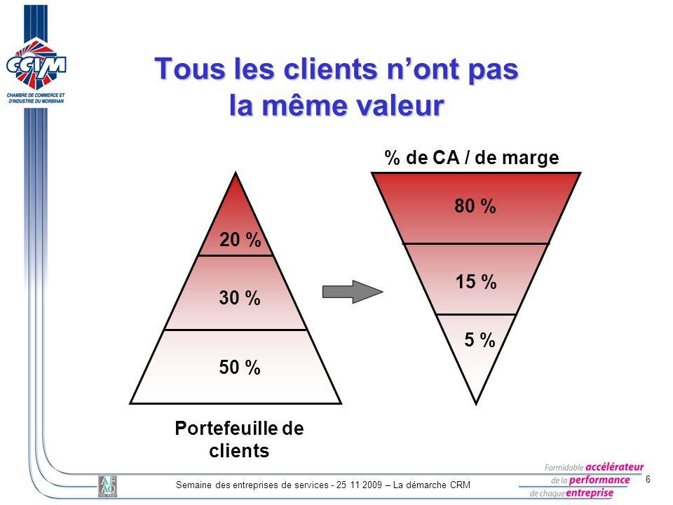 6 Semaine des entreprises de services - 25 11 2009 – La démarche CRM Tous les clients nont pas la même valeur Portefeuille de clients % de CA / de mar