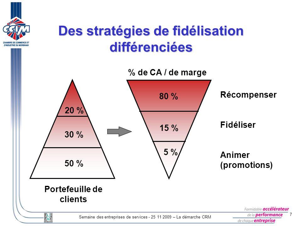 7 Semaine des entreprises de services - 25 11 2009 – La démarche CRM Des stratégies de fidélisation différenciées Portefeuille de clients % de CA / de